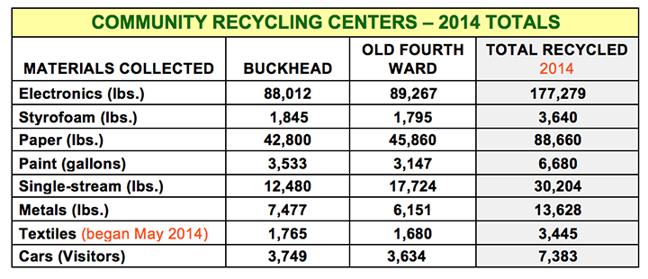KCRC 2014 Year-End Totals